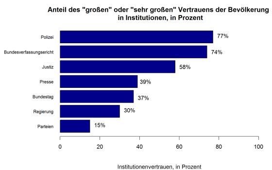 Grafik_3_trust_institutions