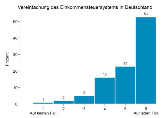 Vereinfachung des Einkommensteuersystems in Deutschland neu